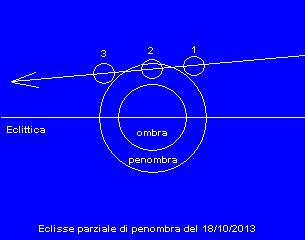 Immagine-eclisse-lunare-28-ottobre-2013