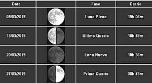 fasi-lunari-marzo-2015